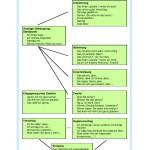 Recursos expresivos para discutir y llegar a un acuerdo (nivel A2-B1)