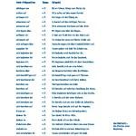 Lista de verbos alemanes con preposición con frase de ejemplo