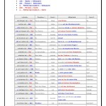 Utilísima lista de verbos alemanes con su valencia (tipo de complemento) y frase de ejemplo.