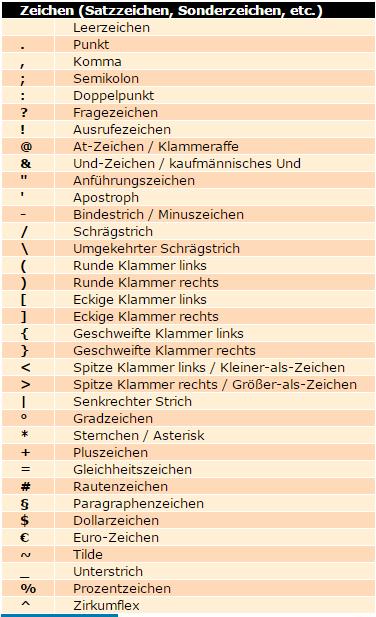 Zeichen auf Deutsch