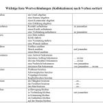 Lista de colocaciones verbo-sustantivo, ordenadas por verbo